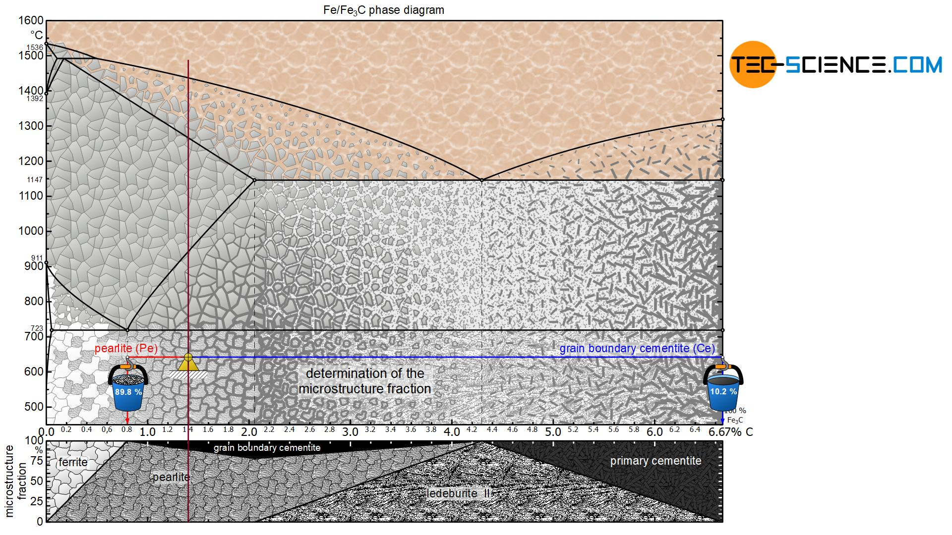 Determination of the microstructure fractions of a hypereutectoid steel