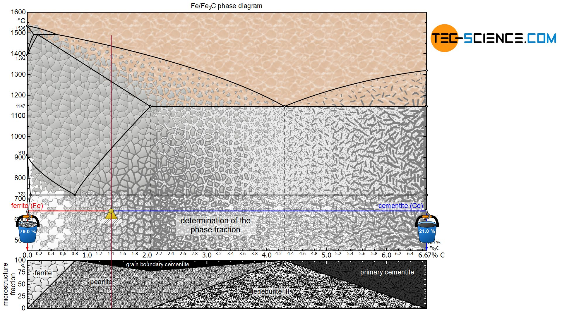 Determination of the phase fractions of a hypereutectoid steel