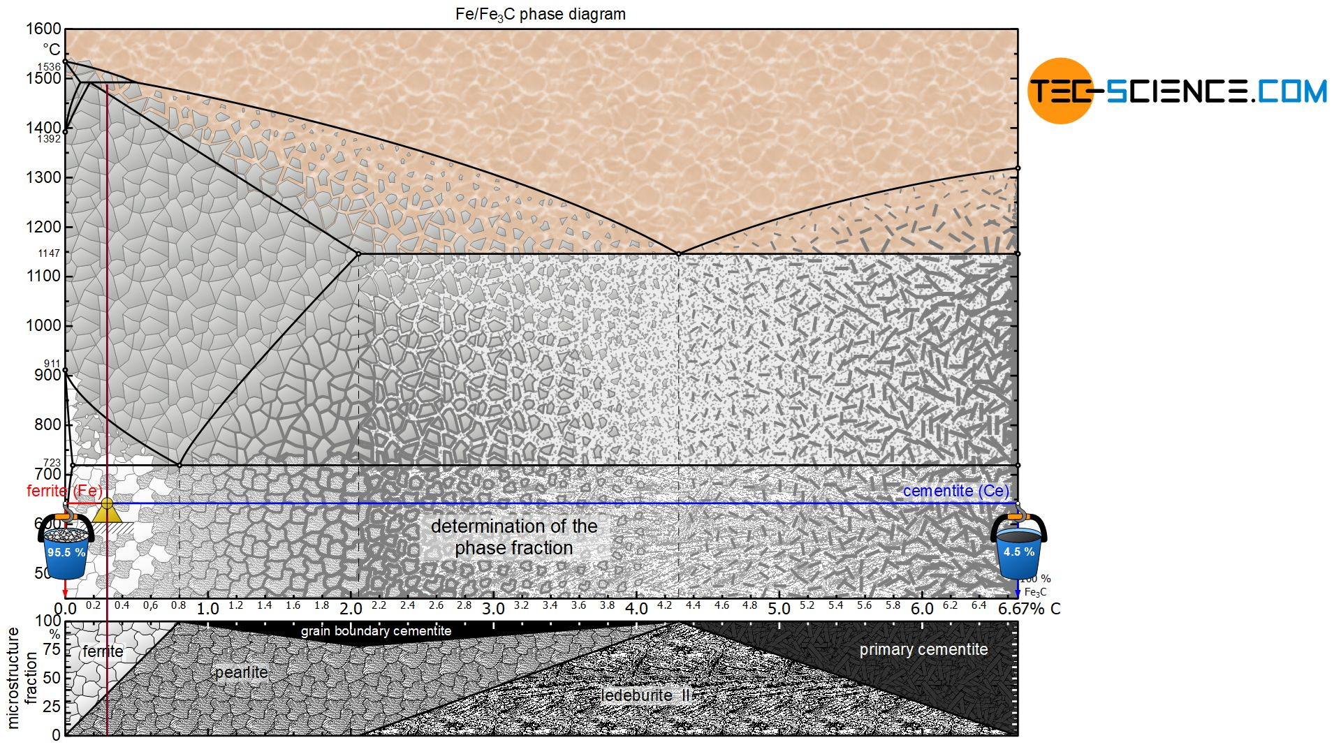 Determination of the phase fractions of a hypoeutectoid steel