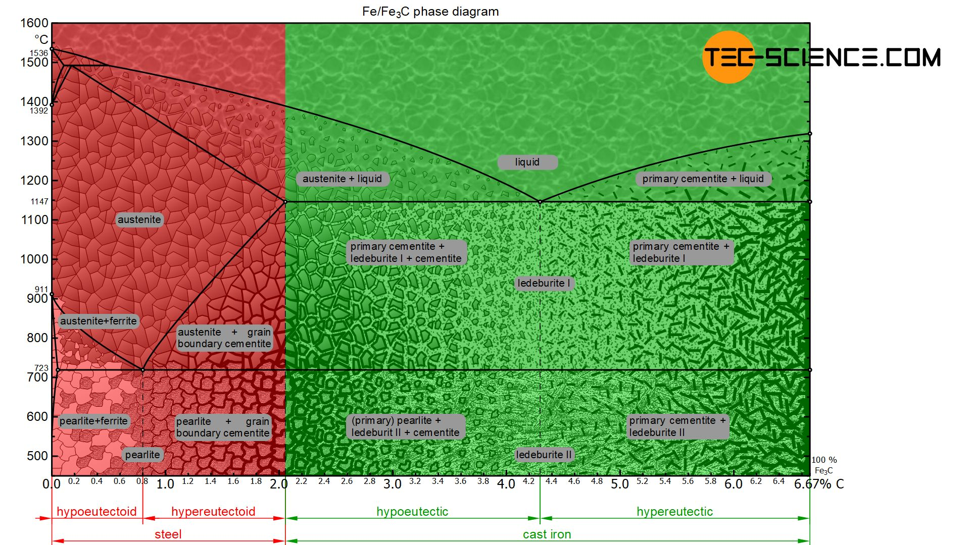 Classification of steels and cast iron in the iron-carbon phase diagram