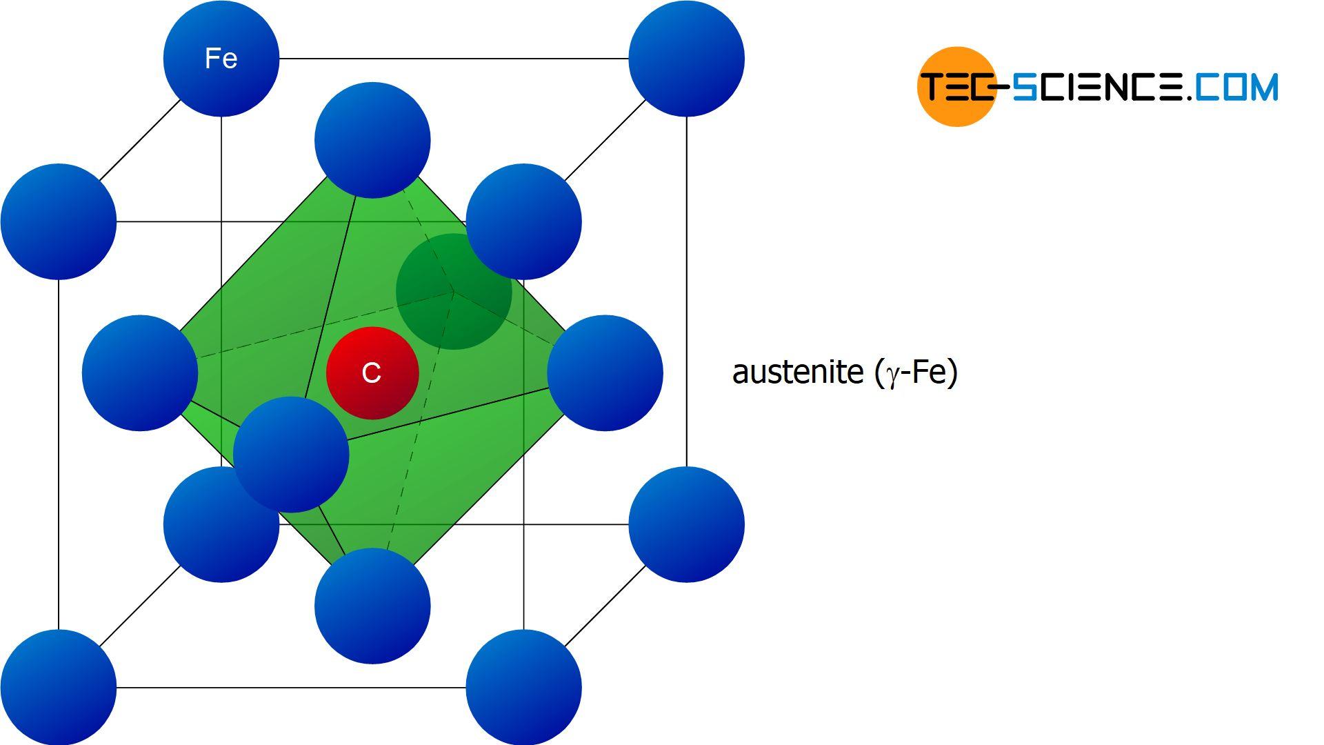 Unit cell of austenite