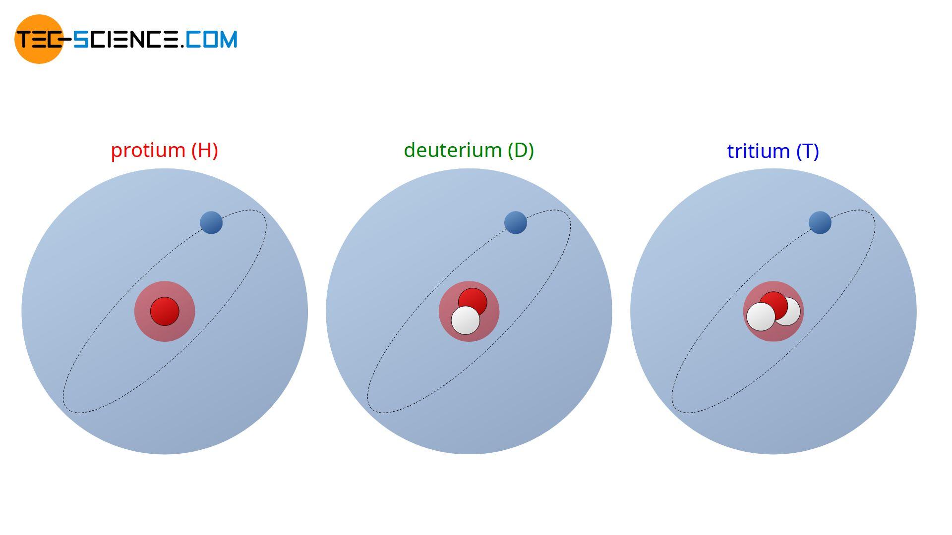 Isotopes of hydrogen (protium, deuterium, tritium)