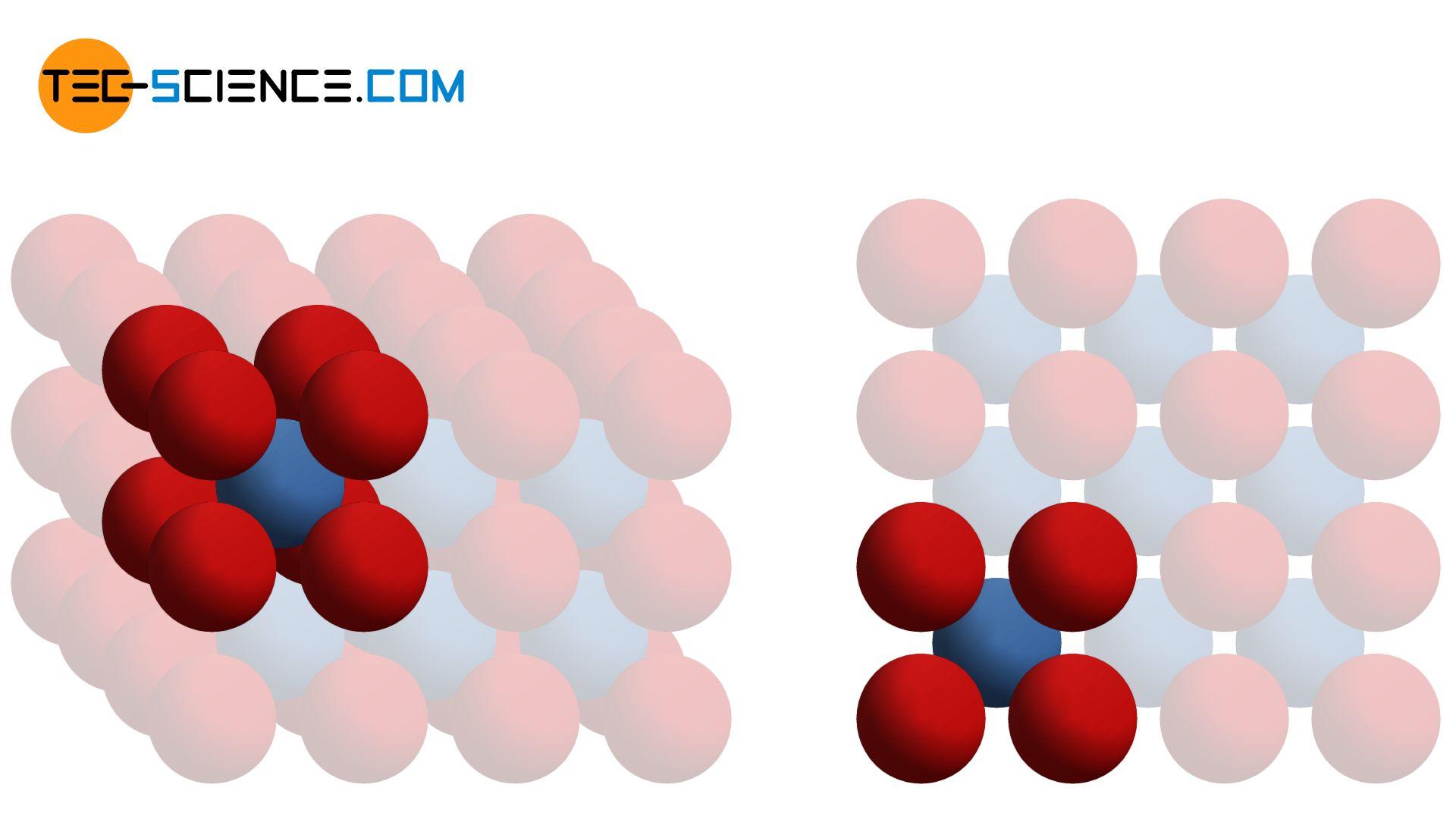Body-centered cubic (bcc) lattice structure (unit cell)