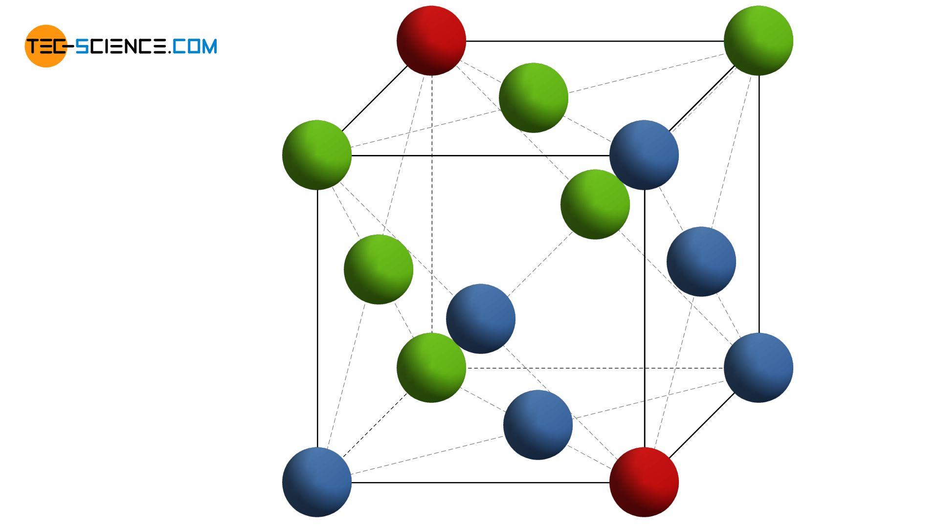Face-centered cubic unit cell (fcc)