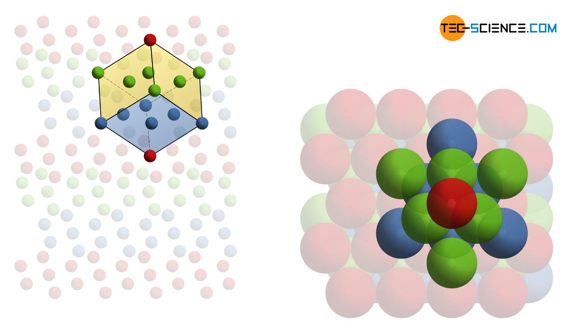 Face-centered cubic (fcc) lattice structure (unit cell)