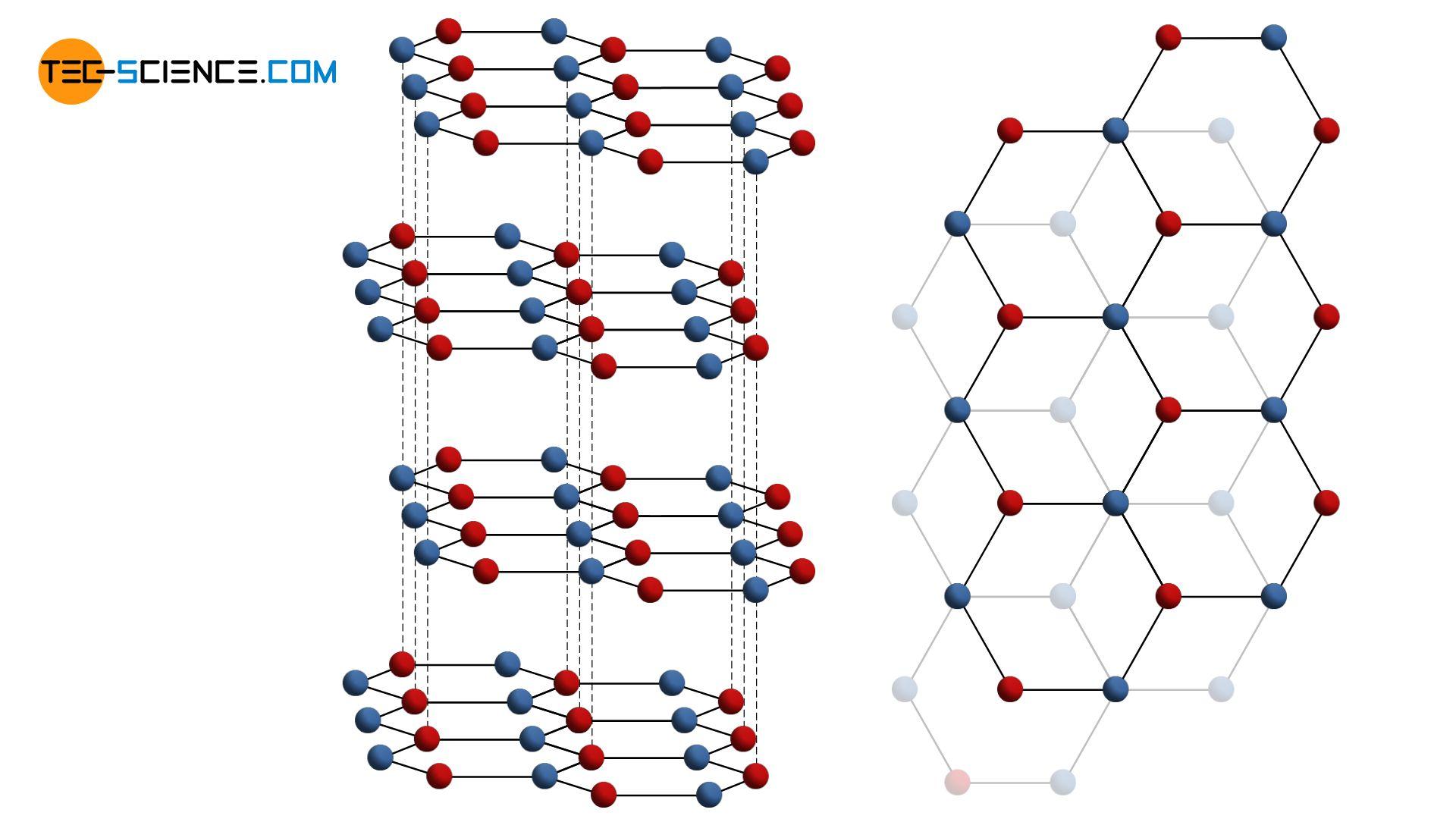 Lattice structure of graphite