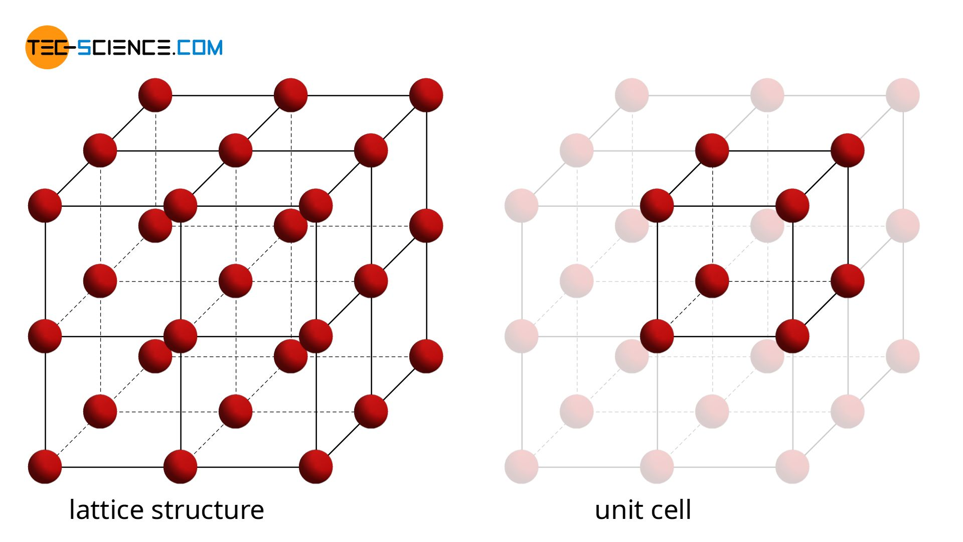Simple cubic lattice structure (unit cell)