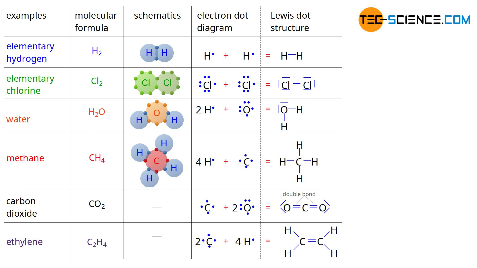 Lewis dot structure