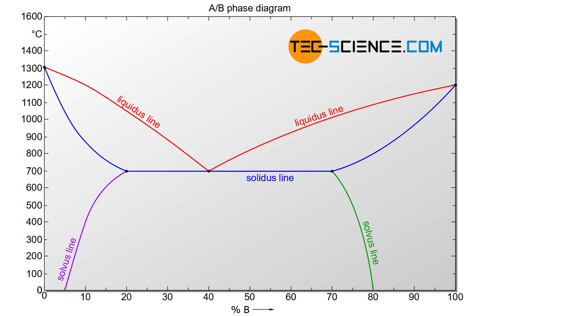Phase diagram of an alloy system with limited solubility of components