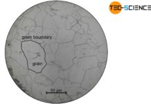 Microstructure of polycrystalline iron