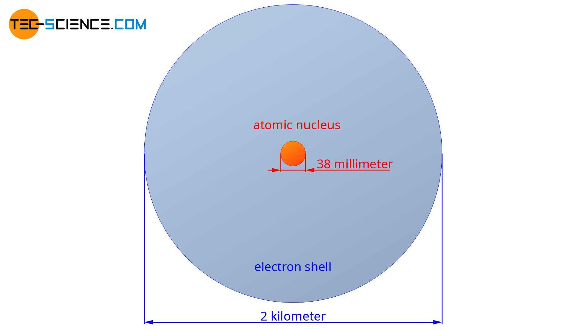 Comparison in size between an atomic nucleus and its electron shell