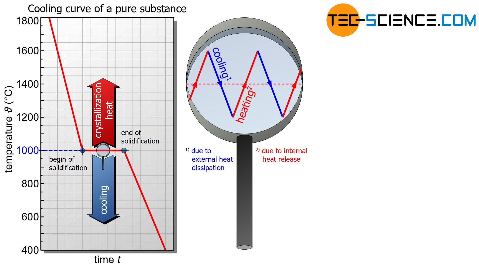 Cooling curve of a pure substance