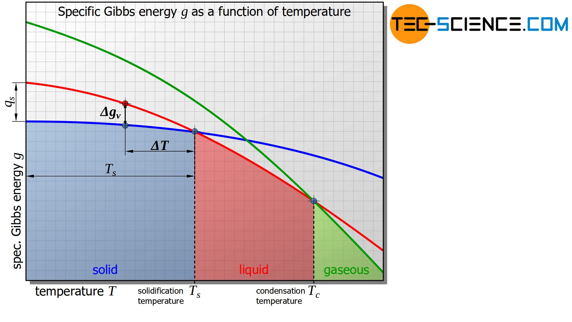 Specific Gibbs energy as a function of temperature
