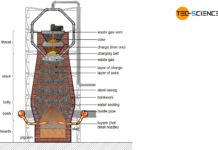 Construction of a blast furnace