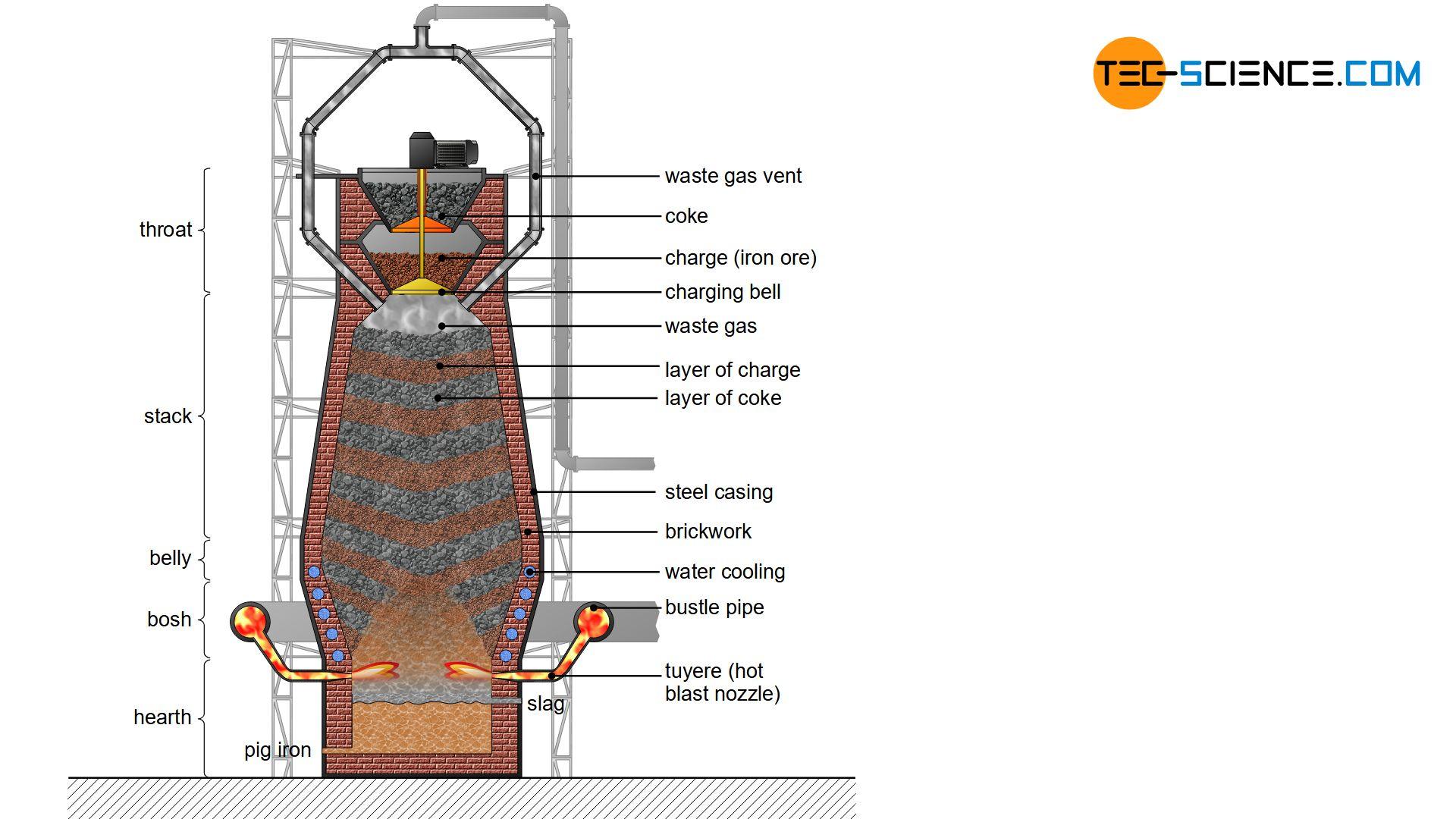 Construction of a blast furnace