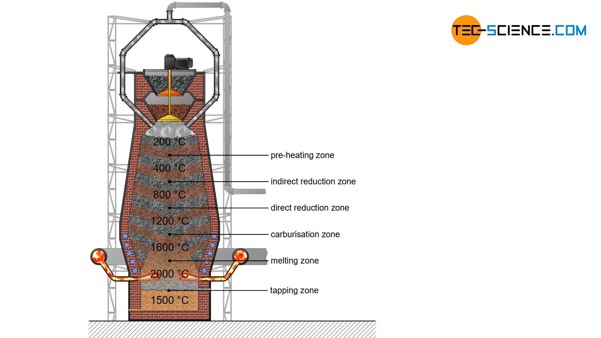 Zones in the blast furnace