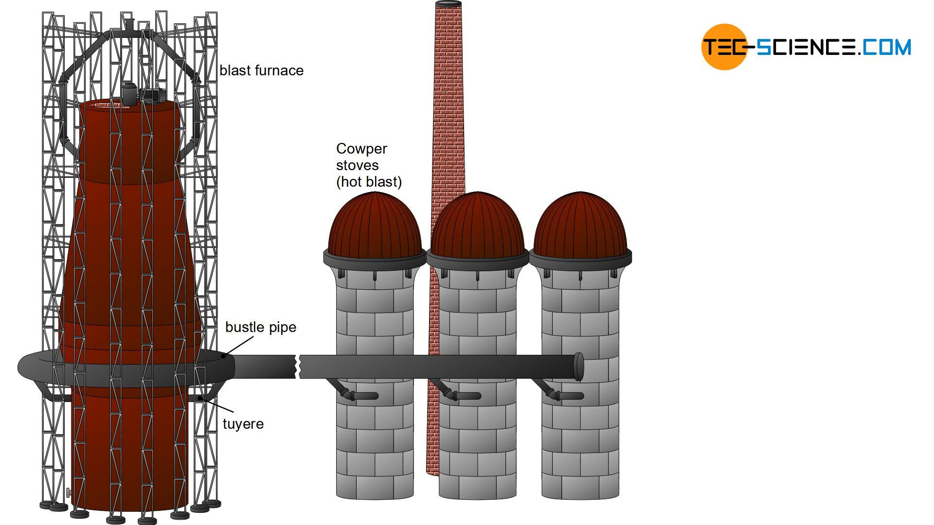 Cowper stove (hot-blast stove)