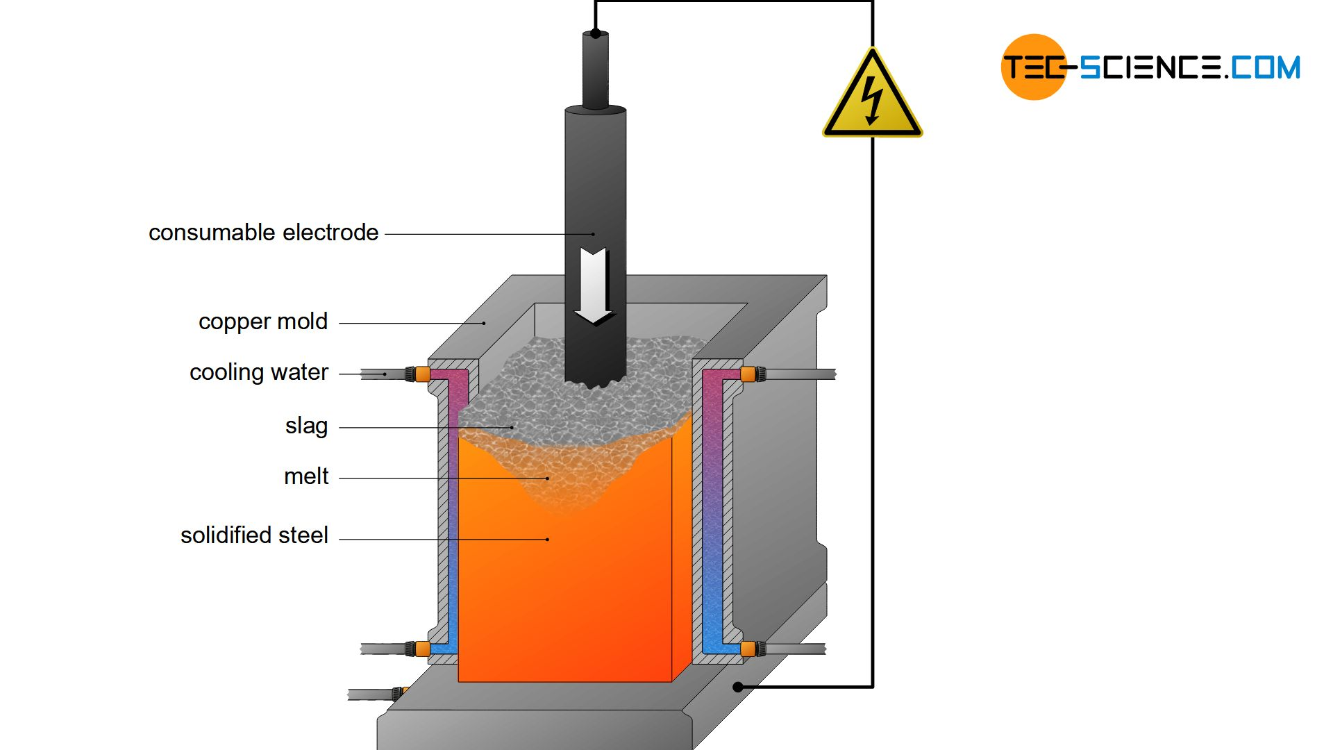 Electro-slag remelting process (ESR)