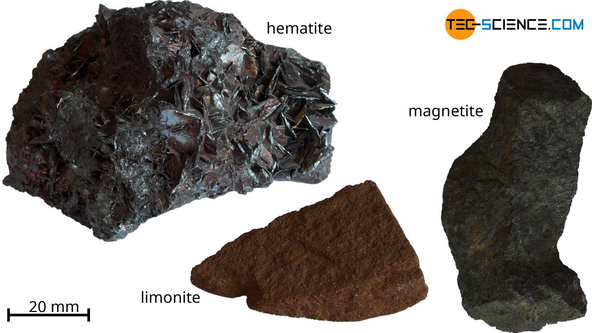Important iron ores
