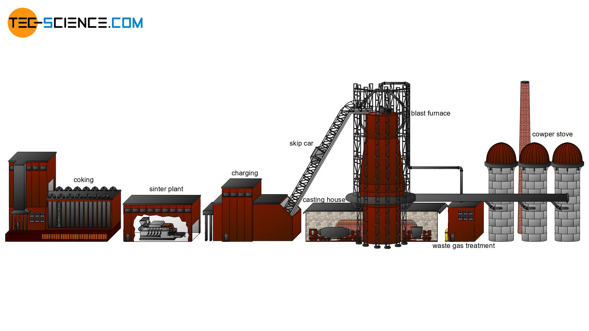Schematic overview of an ironworks