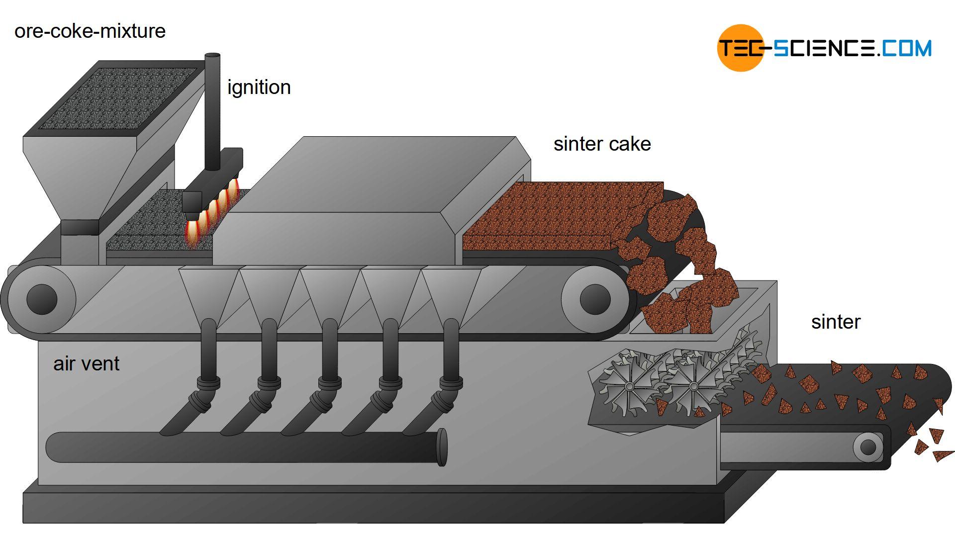 Sintering of iron ores