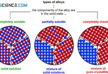 Classification of alloys