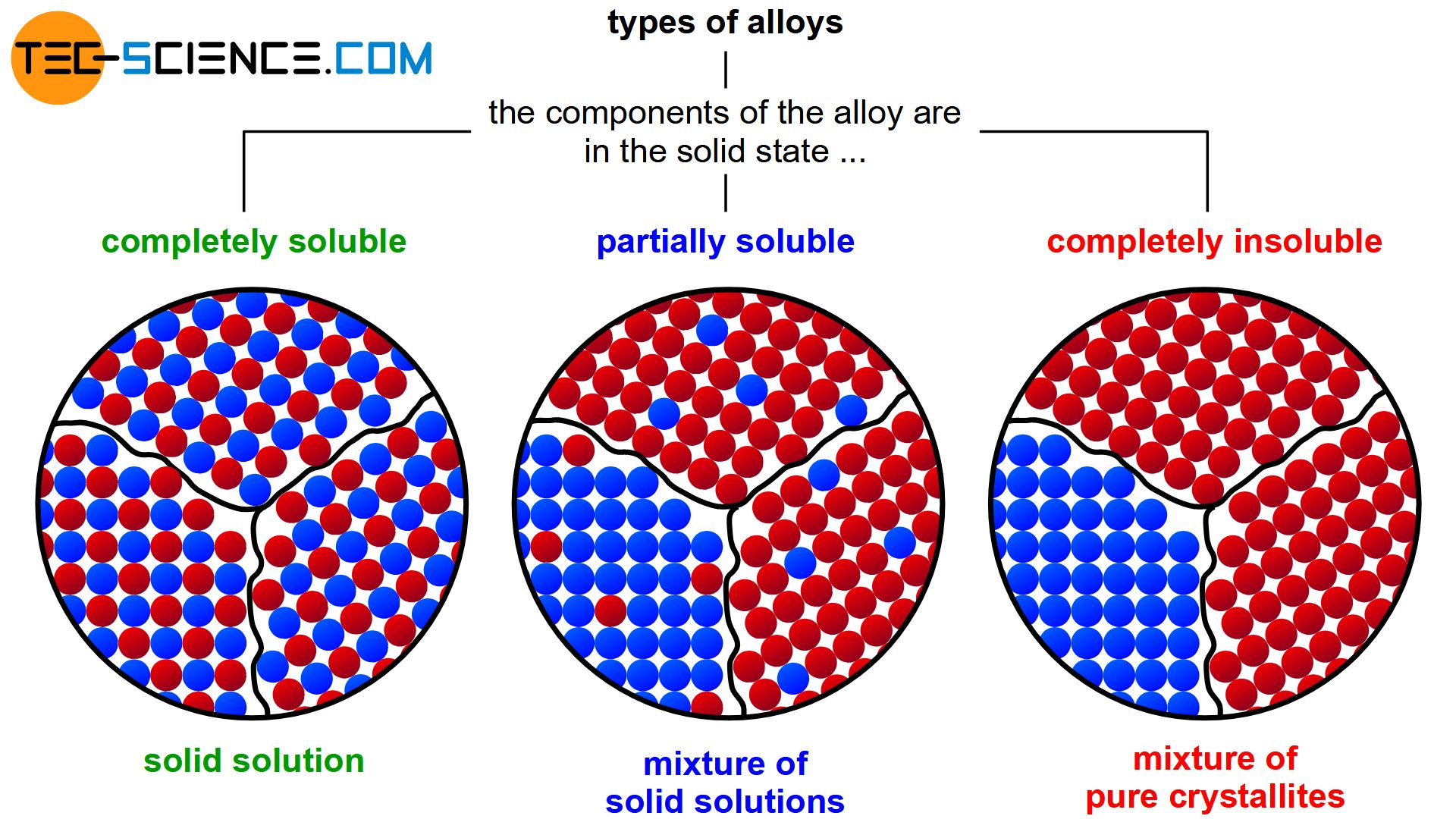 Classification of alloys