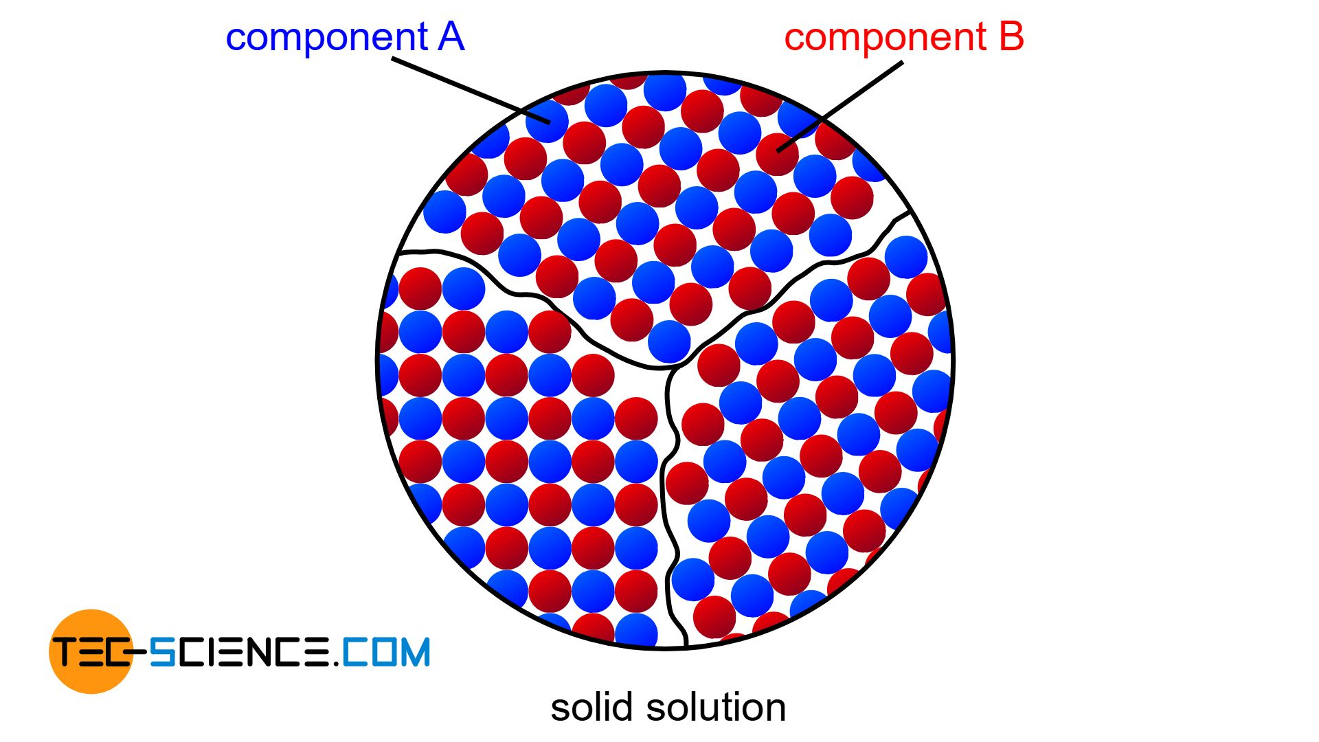 Schematic structure of a complete solubility of the two components in the solid state