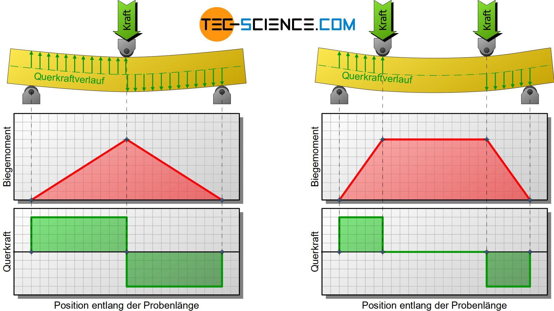 Verlauf des Biegemomentes und der Querkraft im 3- und 4-Punkt-Biegeversuch