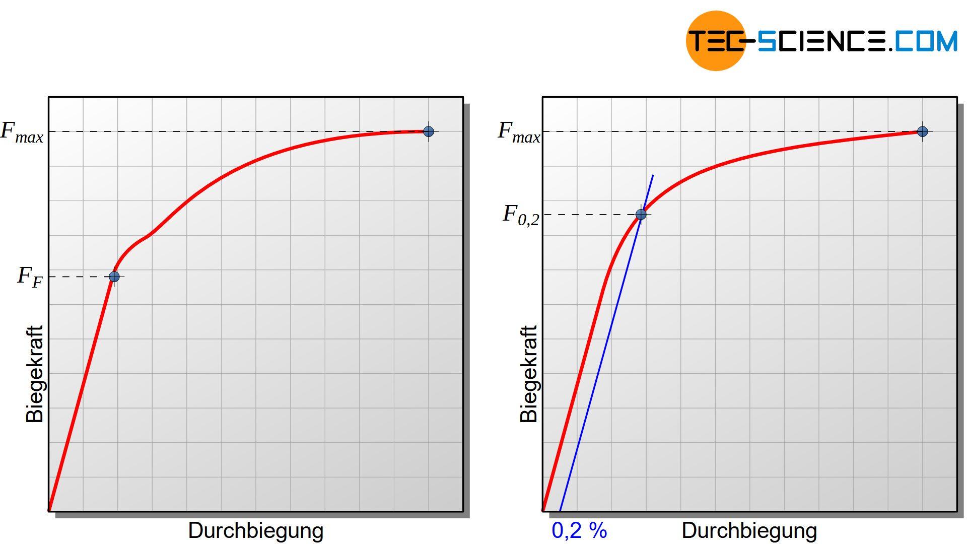 Biegekraft-Durchbiegungs-Diagramm (Biegefließgrenze)