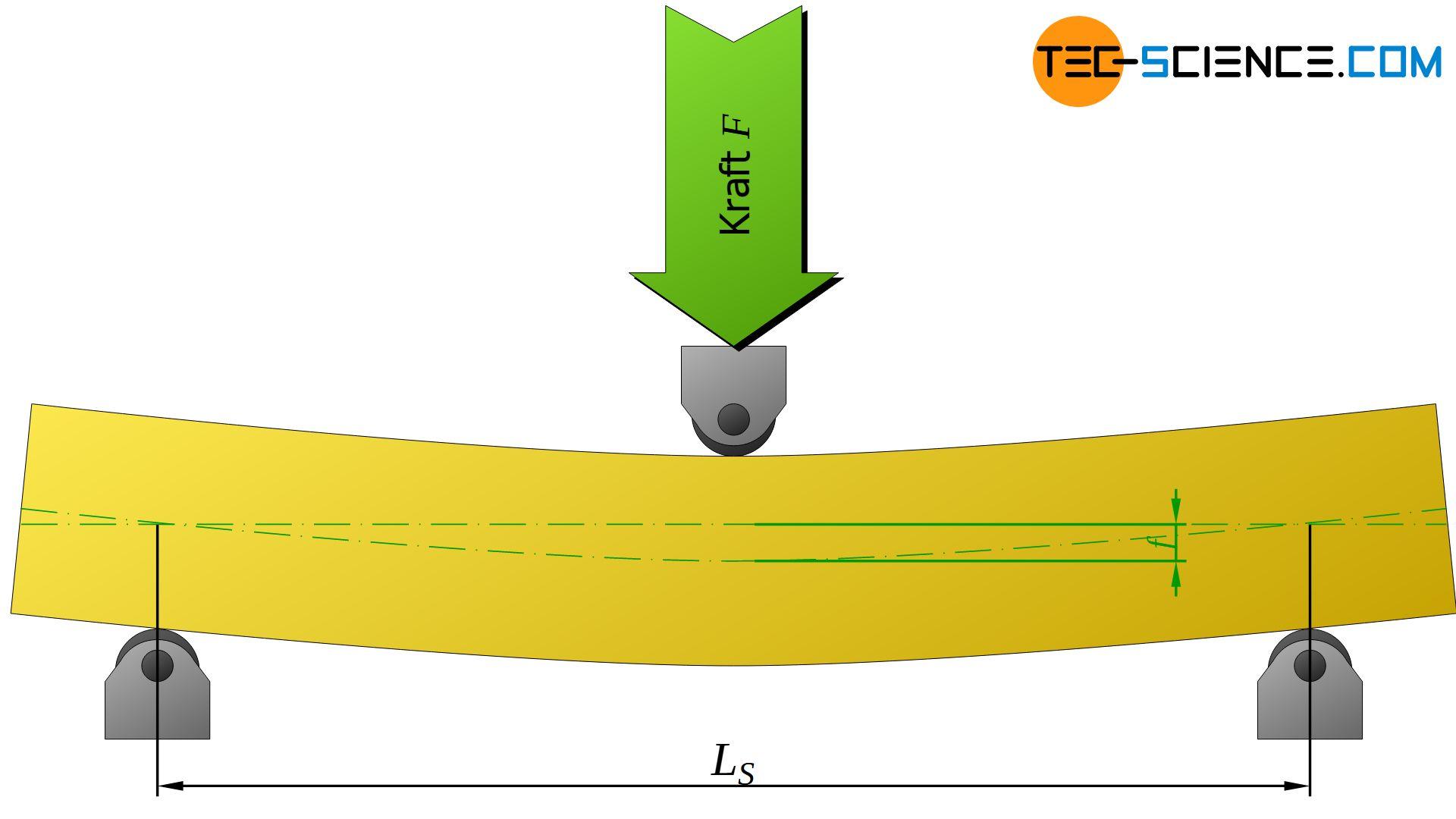Bestimmung des E-Moduls anhand der Durchbiegung