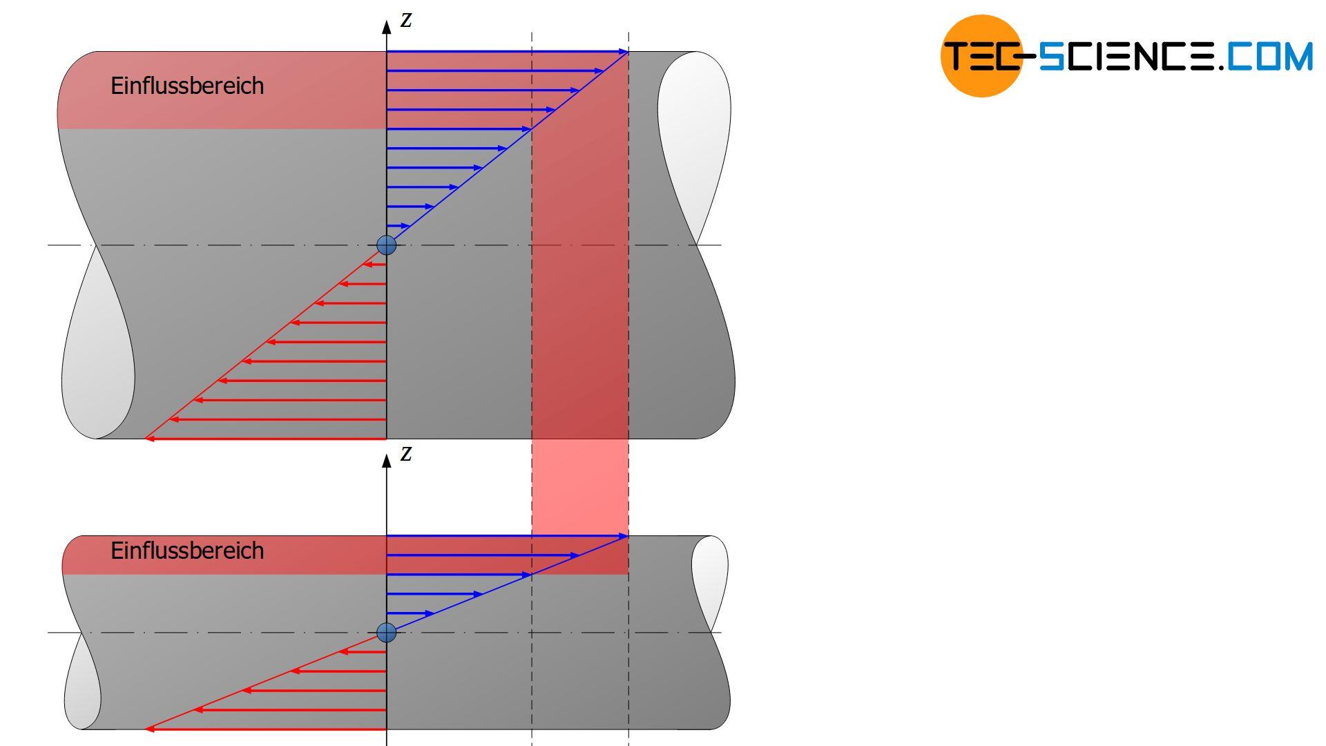 Einfluss der Bauteilgeometrie auf die Dauerfestigkeit