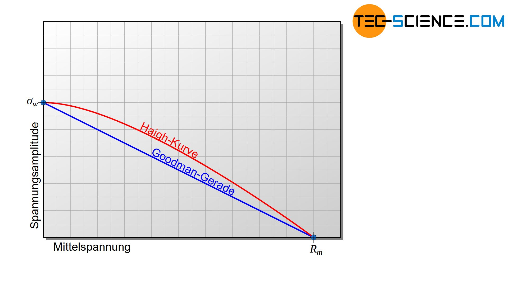 Haigh-Kurve und deren Näherung durch die Goodman-Gerade