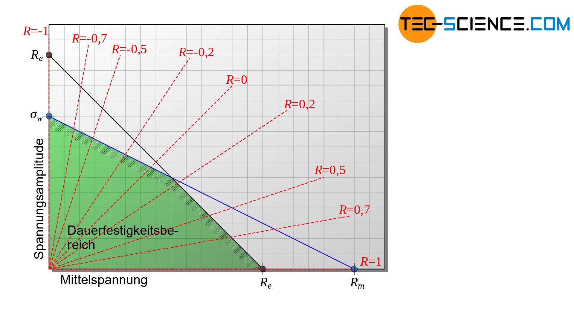 Haigh-Diagramm mit ausgewählten Spannungsverhältnissen