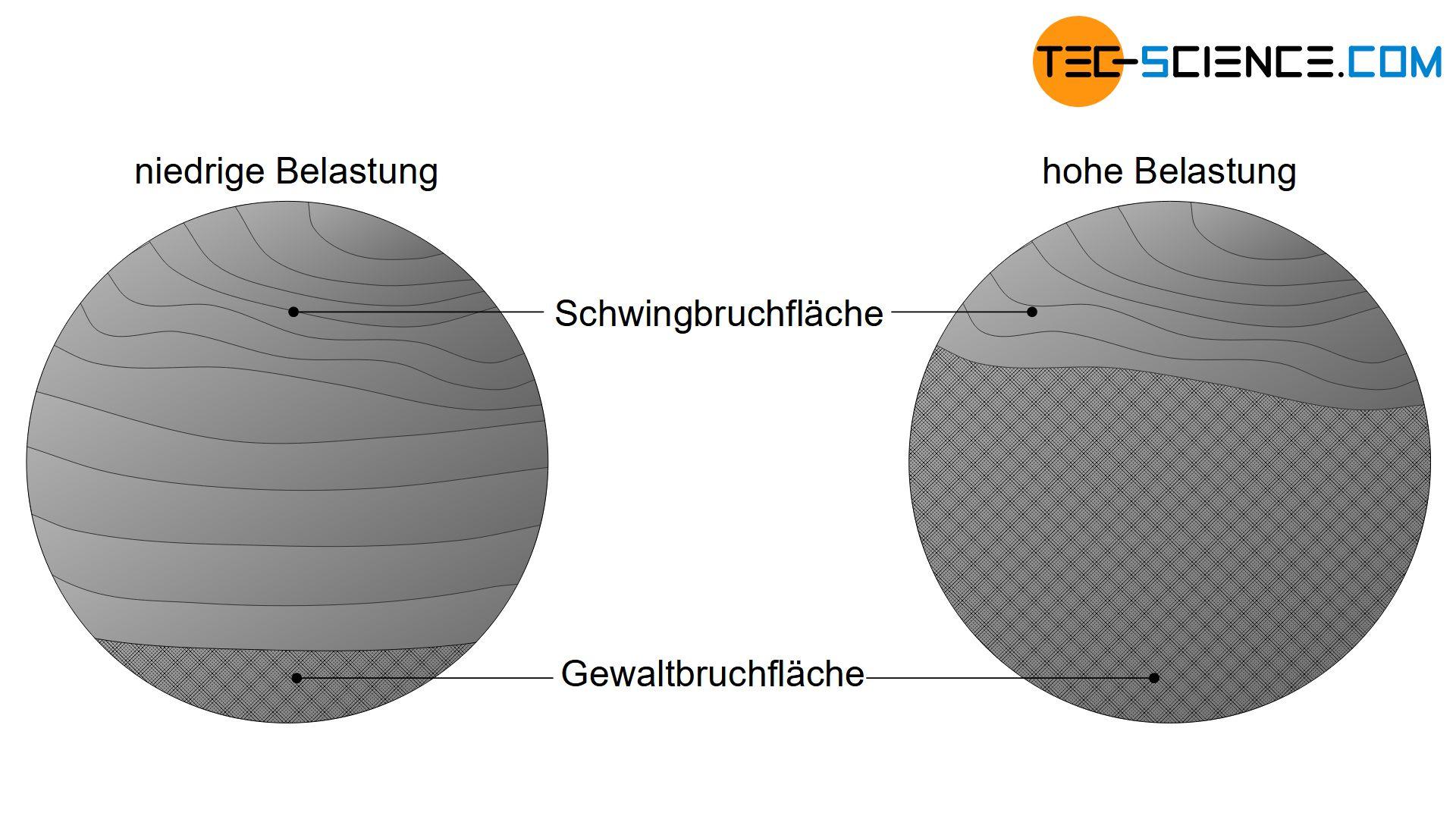 Bruchfläche eines Dauerbruchs