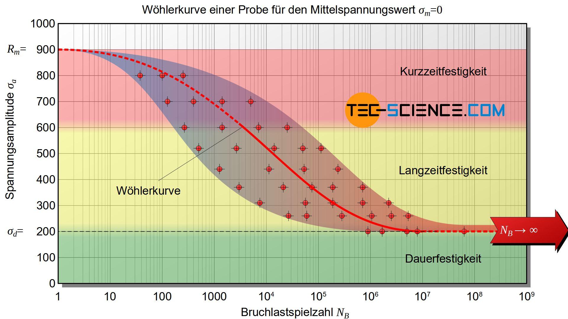 Auswertung des Dauerschwingversuchs (Wöhlerkurve)