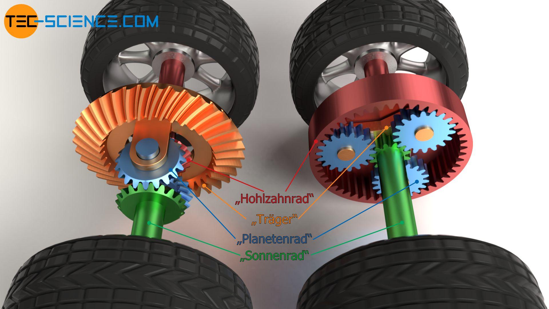 Vergleich eines Differentialgetriebes mit einem Planetengetriebe
