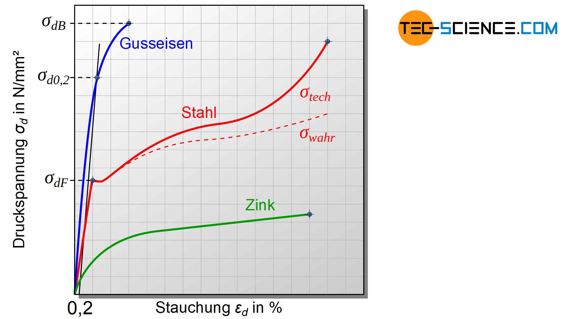 Druckspannung-Stauchungs-Diagramm