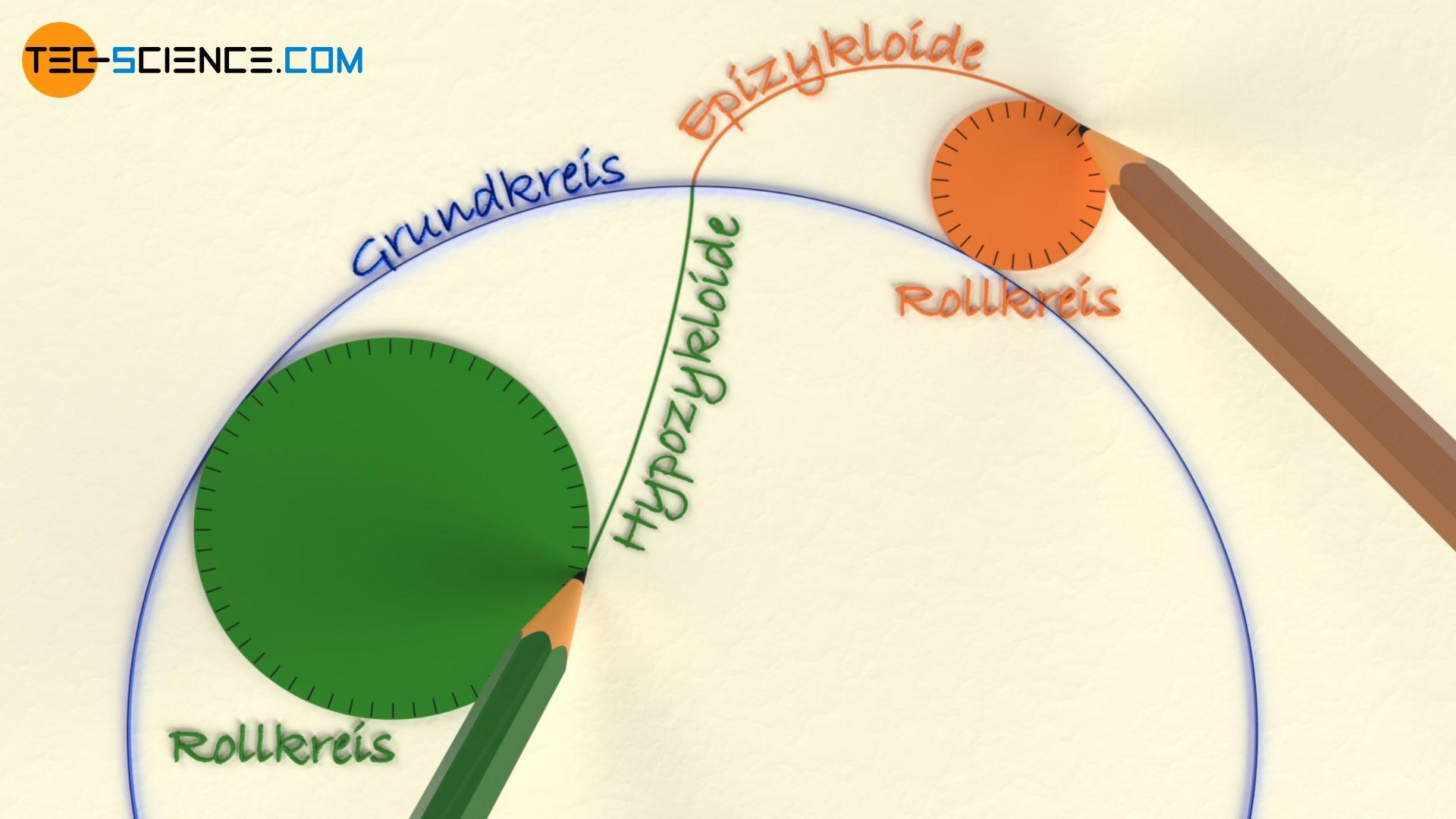 Konstruktion einer Zykloide (Epizykloide und Hypozykloide)