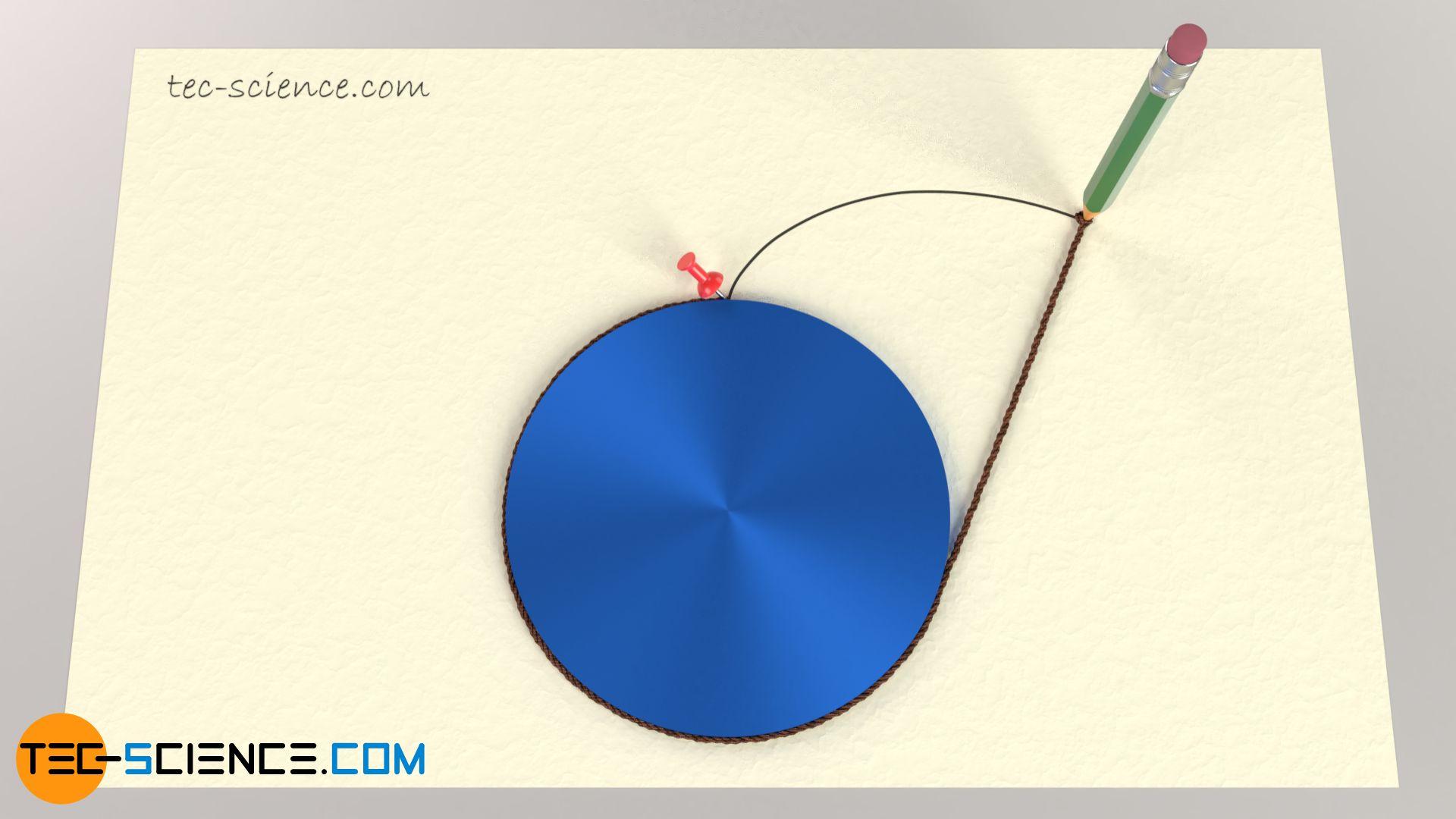 Konstruieren einer Evolvente durch Abwickeln eines Fadens auf einem Kreis