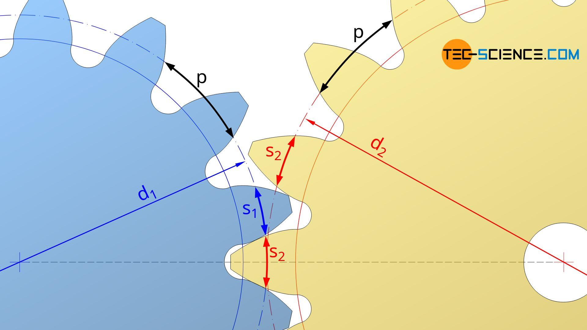 Berechnung des Achsabstandes