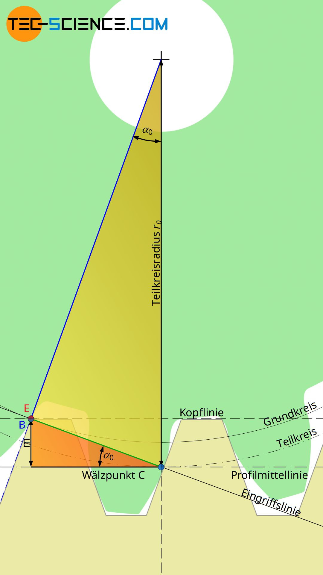 Berechnung der Mindestzähnezahl zur Vermeidung eines Unterschnitts (Grenzzähnezahl)