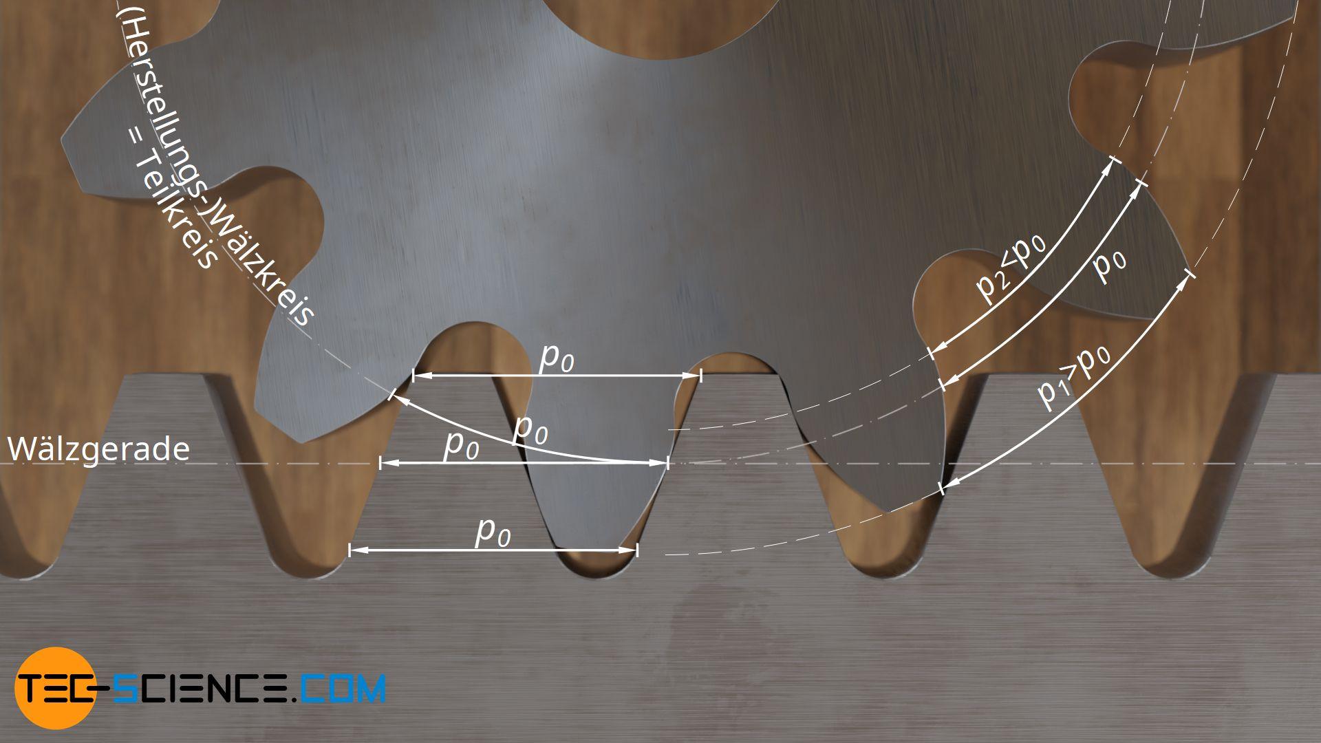Definition des Teilkreises
