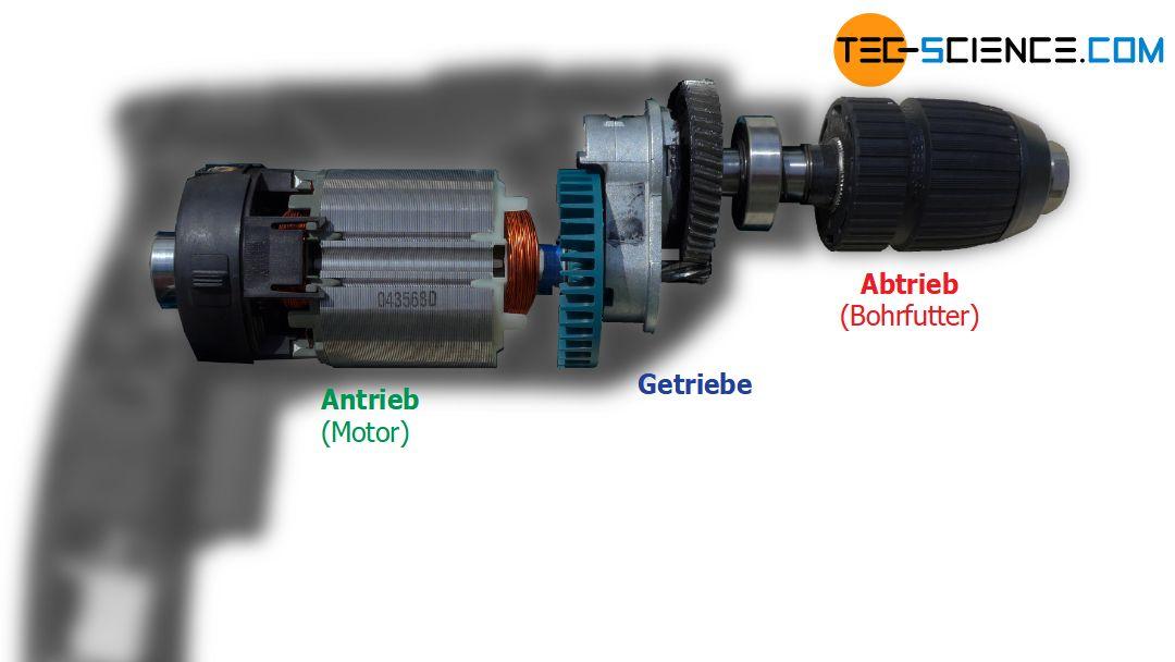 Anwendung von Getrieben am Beispiel einer Bohrmaschine