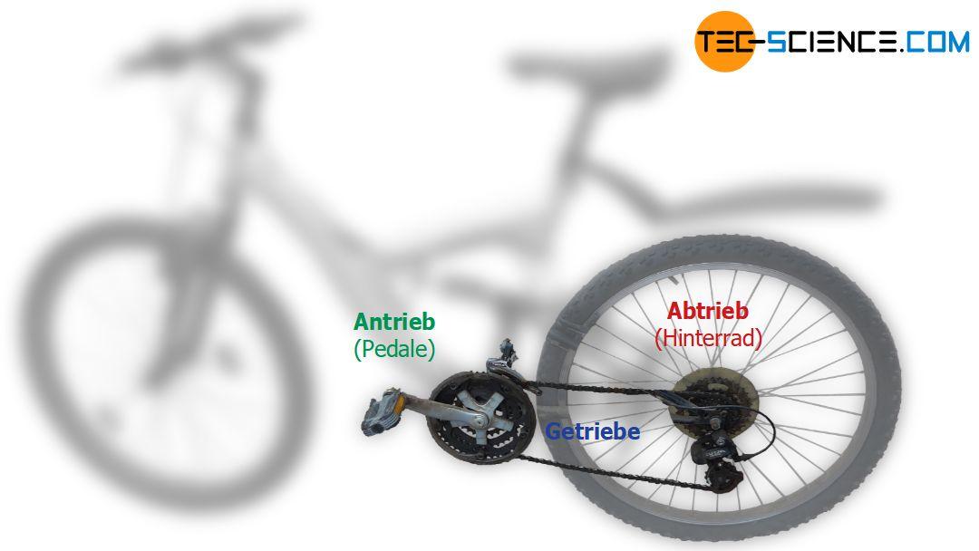 Anwendung eines Getriebes am Beispiel einer Gangschaltung am Fahrrad