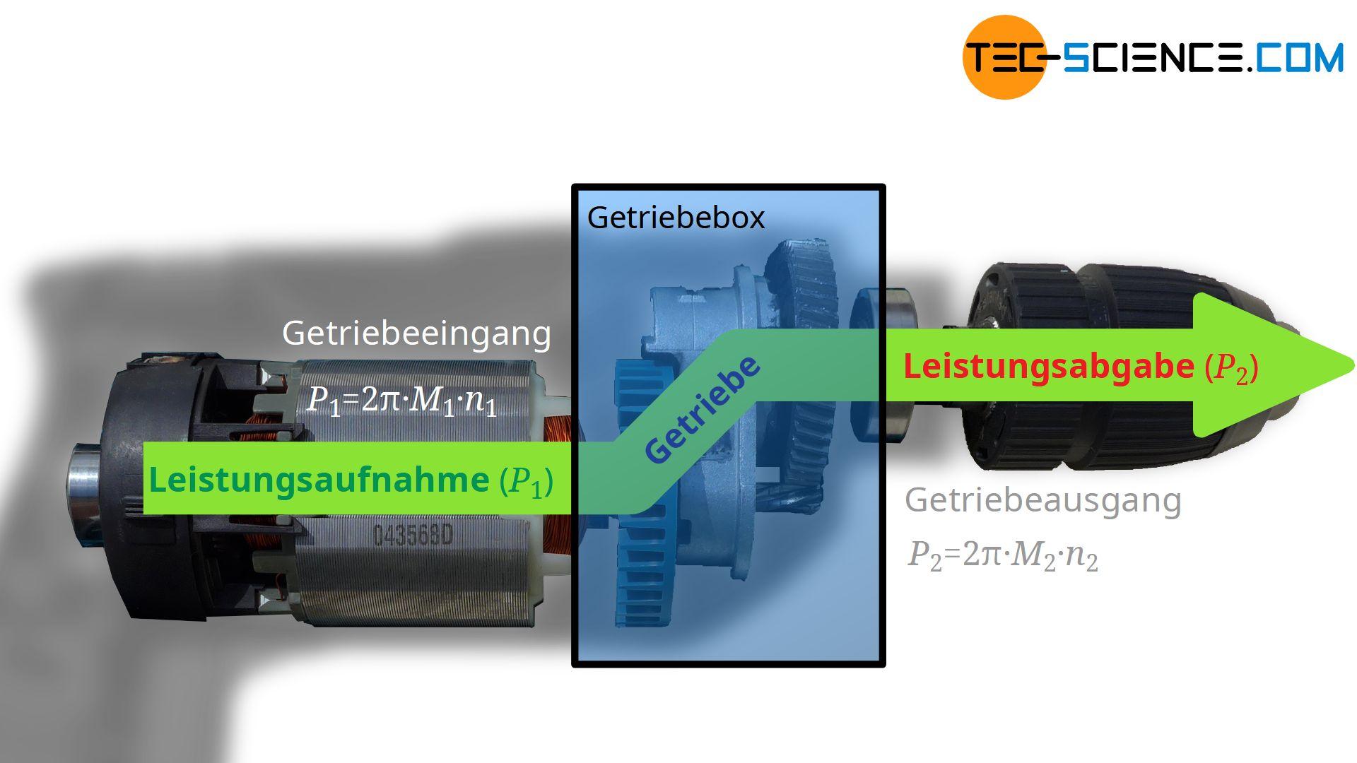 Zusammenhang zwischen Drehmoment und Drehzahl zwischen Antrieb und Abtrieb eines Getriebes