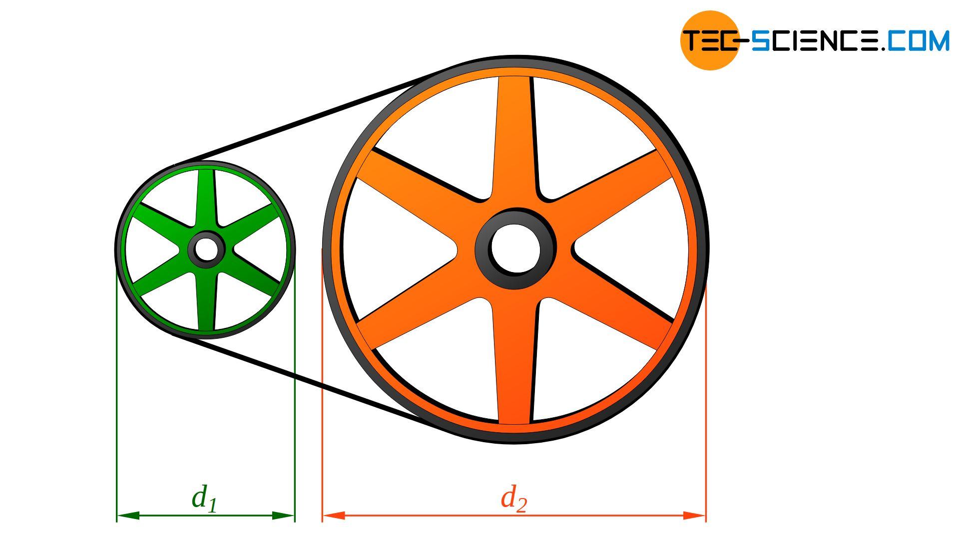 Raddurchmesser bei Zugmittelgetriebe