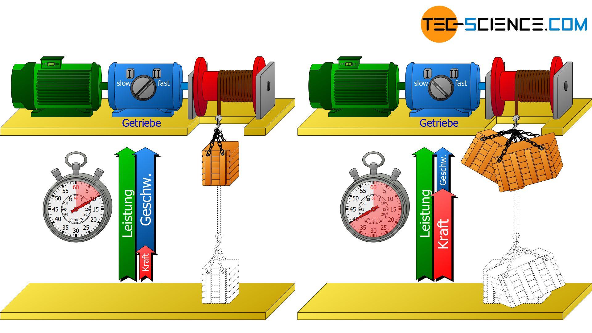 Steuerung des Kraft-Geschwindigkeit-Verhältnisses mit einem Getriebe