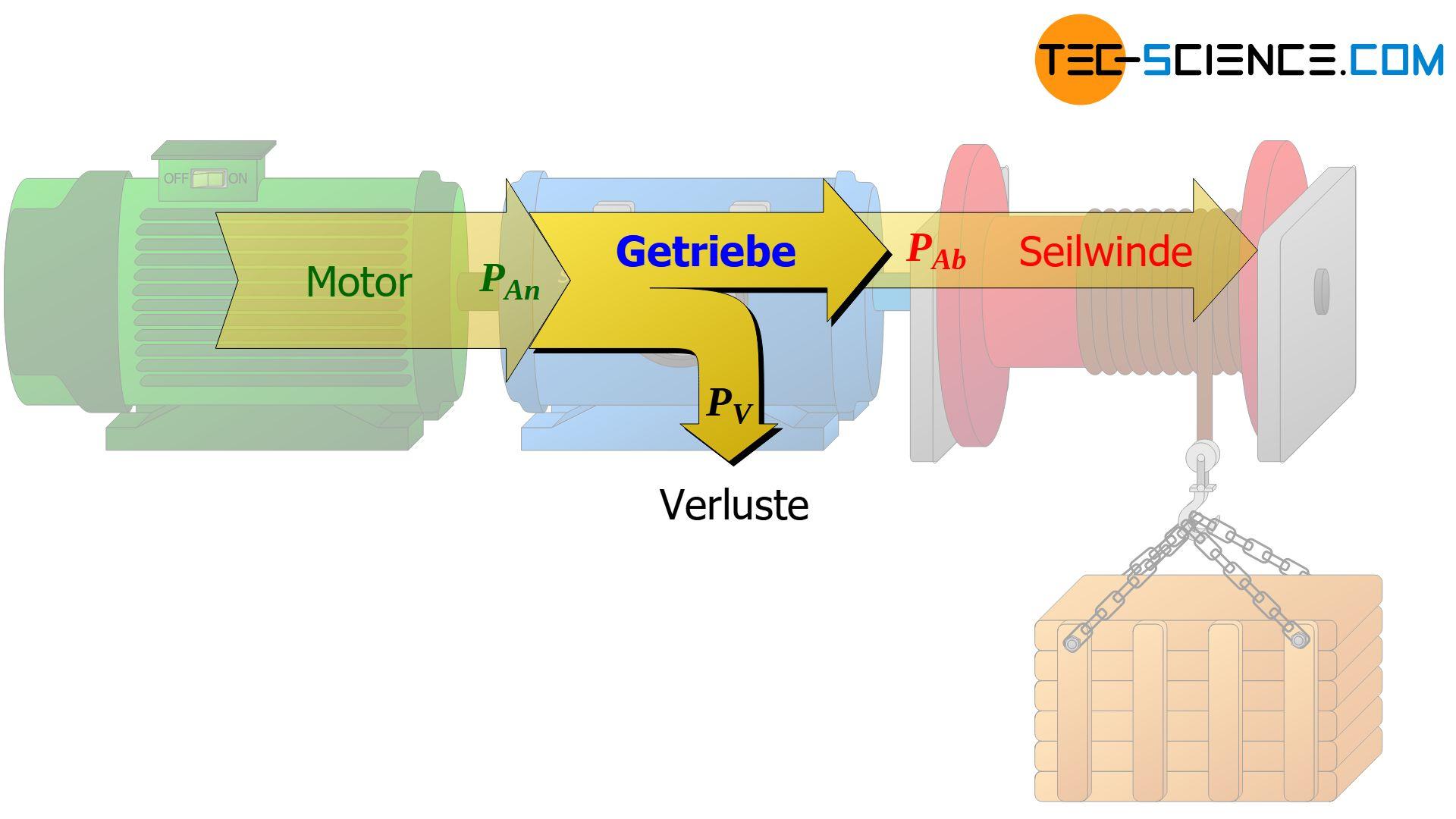 Energieflussdiagramm eines realen Getriebes