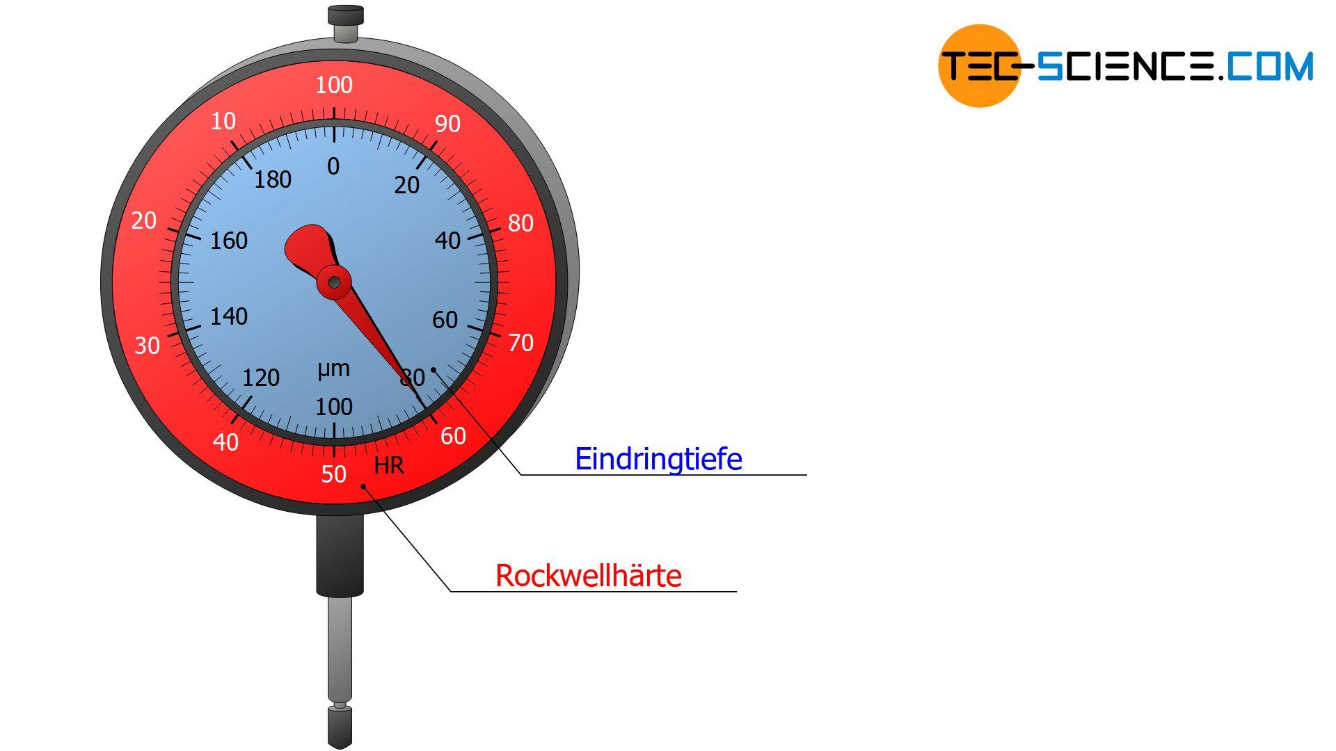 Messuhr für die Bestimmung des Härtewertes nach Rockwell